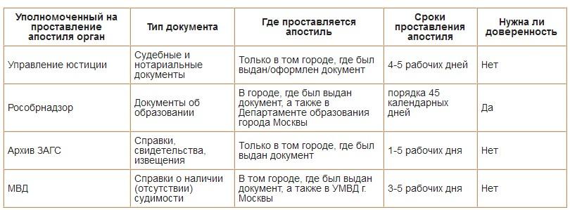 таблица о возможности апостилирования разных типов документов в соответствующих инстанциях в России